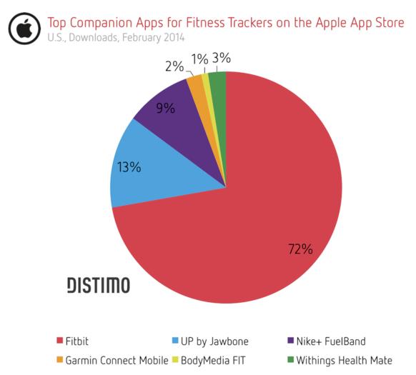 Distimo 에서 발표한 미국 Firness Tracker 시장 점유율 (출처 : www.distomo.com)