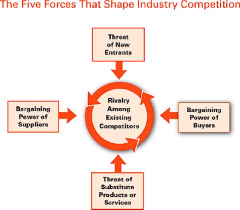 [5 forces model diagram]