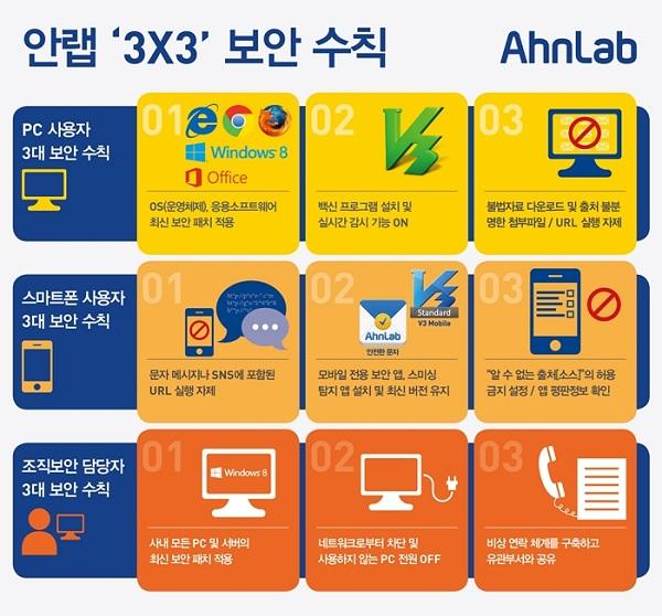 안랩이 2014년 첫 장기연휴를 앞두고, 악성코드로 인한 피해를 줄여 안전한 연휴를 보낼 수 있도록 각 사용자 별로 '3X3 필수 보안 수칙'을 발표했다. 안랩 제공