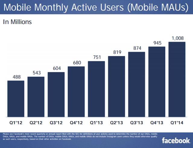 Facebook Mobile MAU 1Q 2014