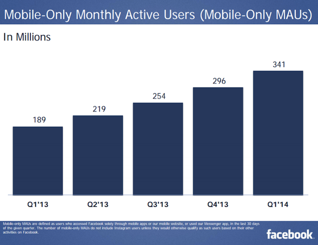 Facebook Mobile only MAU 1Q 2014
