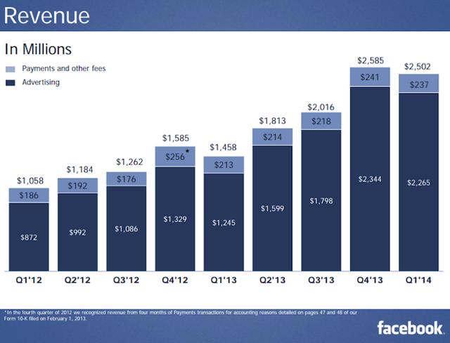 Facebook Revenue 1Q 2014
