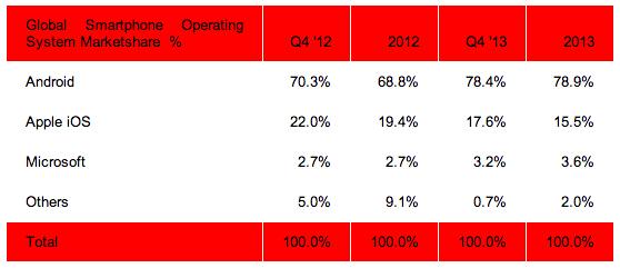 출처 : Engadget (http://www.engadget.com/2014/01/29/strategy-analytics-2013-smartphone-share/)