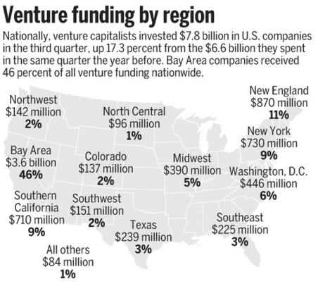 2013년, 미국 지역별 투자 금액 (출처: PWC/MoneyTree)