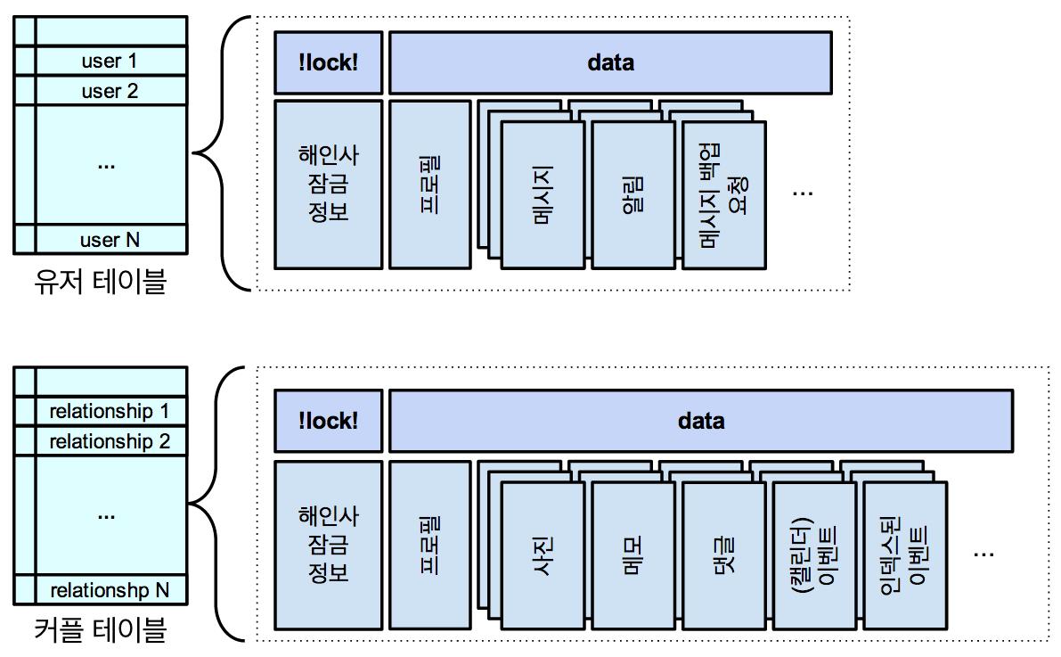 각 객체의 정보와 자식 객체들은 같은 Row에 저장됩니다. 또한, 데이터는 기본적으로 하나의 Column Family에 저장됩니다.