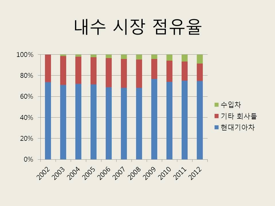 출처: 한국신용평가. KIS Industry Outlook 자동차 2013.1