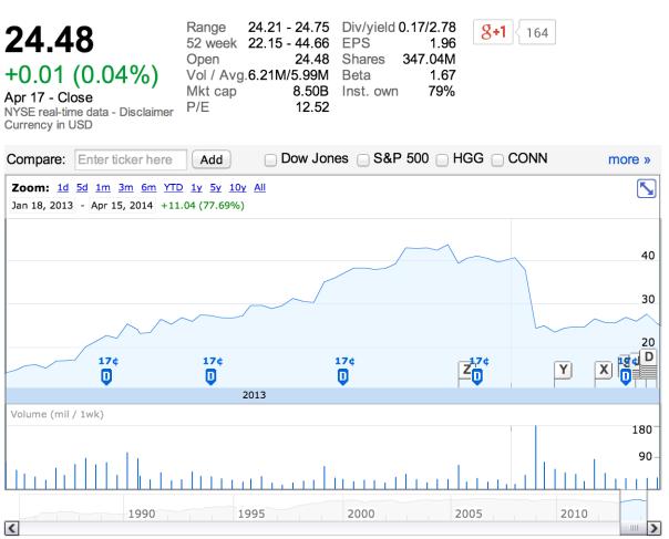 베스트 바이 주가 추이. 현재 기업 가치 8.5B, P/E 비율 12.52. (출처: Google Finance)