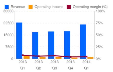 타겟(Target Corporation)의 분기별 실적. 분기마다 1조원($1B)에 가까운 영업 이익을 내며 적자 없이 운영하고 있다. (출처: Google Finance)