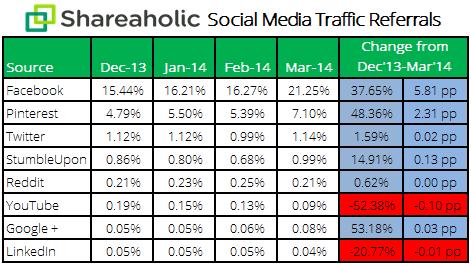 Social media report Apr 14 stats1