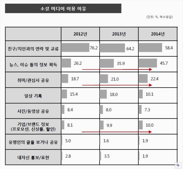 최근 3년 소셜 미디어 이용 이유 비교 조사표. DMC미디어 제공