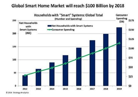 Source: Strategy Analytics * Smart Home 시장은 관련 H/W와 서비스를 비롯해 설치비 등 기타 비용이 포함됨