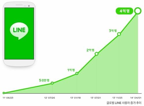 지난 4월 네이버 메신저 '라인'은 4억 가입자를 기록. 현재는 4억 7000만명을 돌파하며 5억을 목전에 두고 있다(사진=네이버)