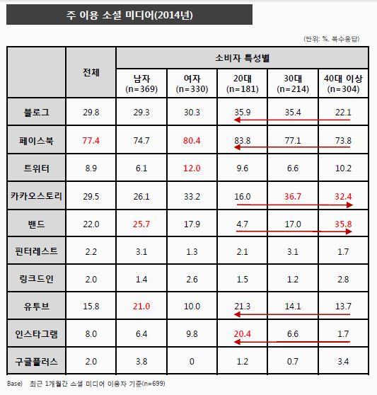 2014년 연령대 성별에 따른 주 이용 소셜 미디어 현황 분석표. DMC미디어 제공