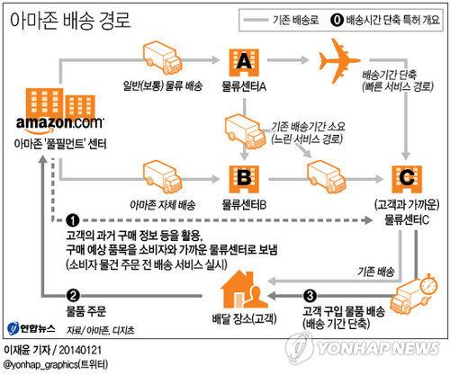 아마존의 예측 배송 시스템 특허. 출처: 연합뉴스