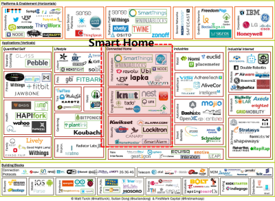 Source: http://techcrunch.com/2013/05/25/making-sense-of-the-internet-of-things/