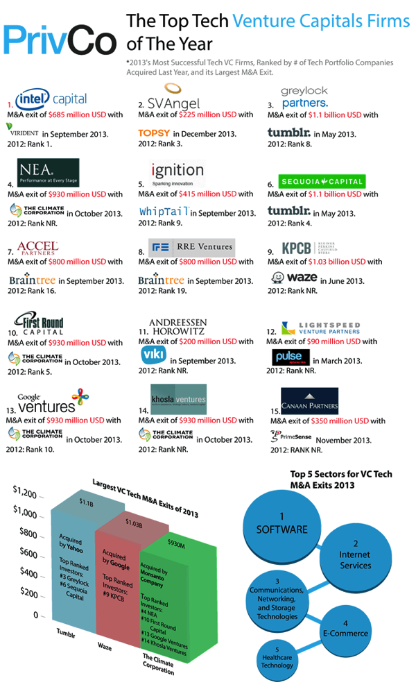 Privcos the top 15 most successful venture capital firms of 2013 660x1090