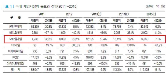 한국 게임시장 전망(자료=한국콘텐츠진흥원)