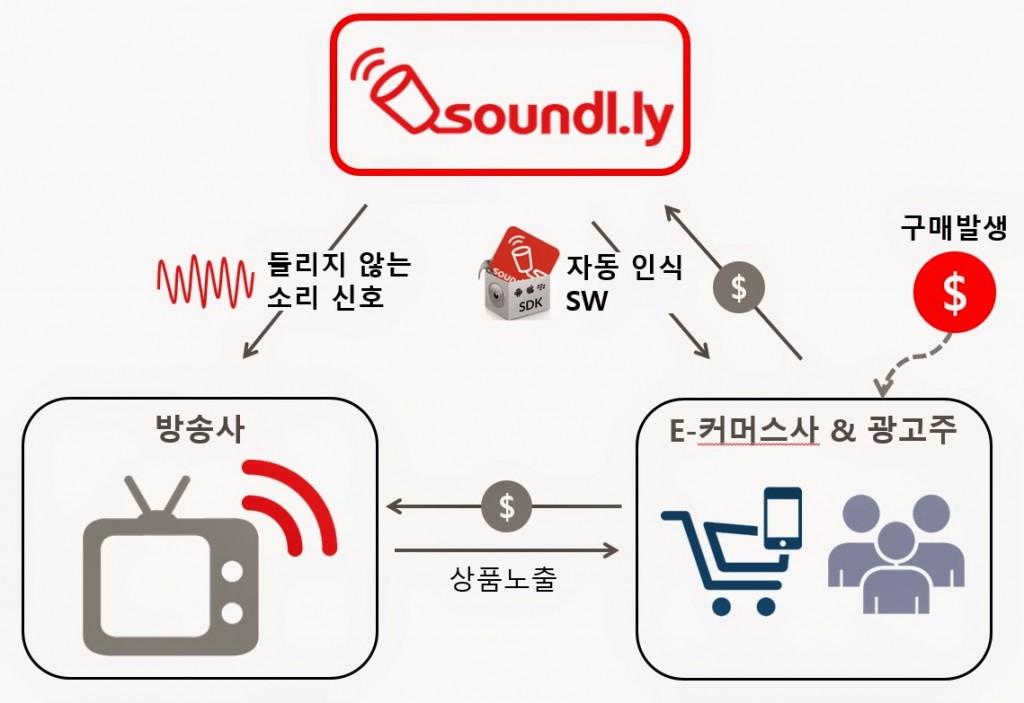 soundllybm